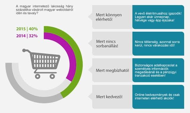 Az internetes rendelés nem véletlenül örvend egyre nagyobb népszerűségnek 12fc82c9b0